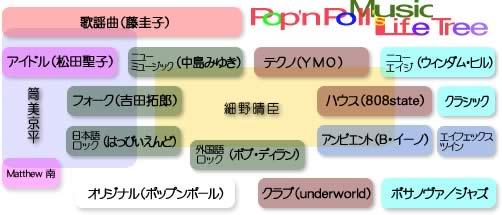 Popn Music Life Tree